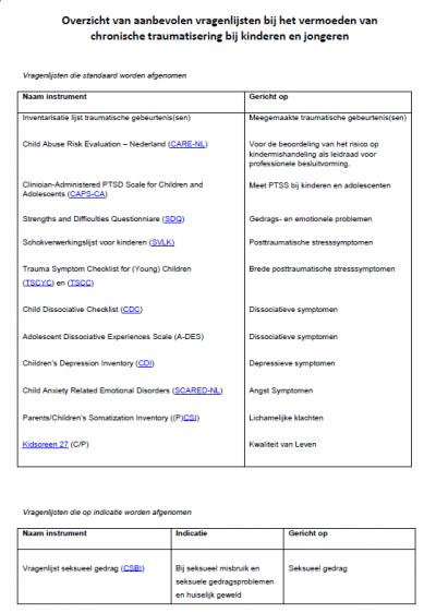 aanbevolen-vragenlijsten-psychologisch-onderzoek-diagnostiek-chronisch-trauma