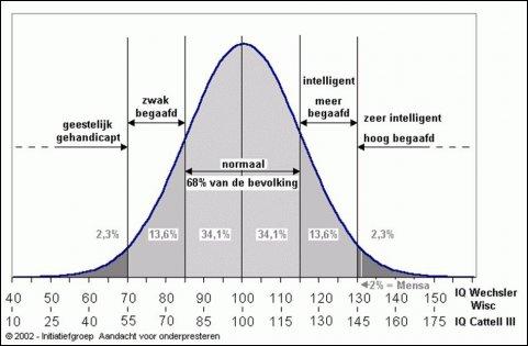 Lvb Gauss Curve