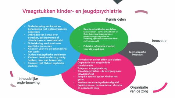 Schema Onderzoeks Ontwikkelingsagenda Kinder Jeugdpsychiatrie