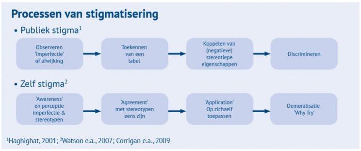 Processen Van Stigmatisering