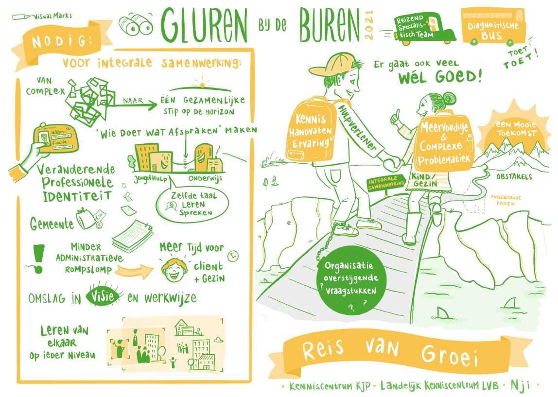 Praatplaat Gluren Bij De Buren Web